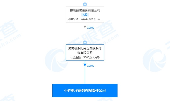 芒果TV主体公司成立电子商务公司 注册资本5000万元