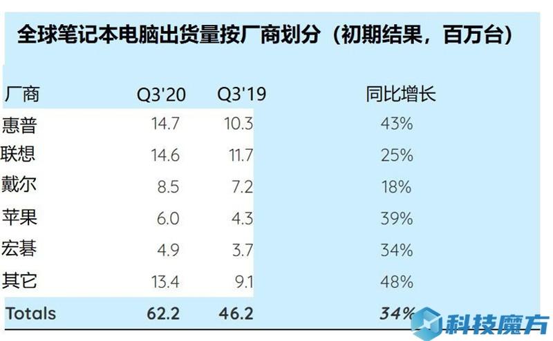 Strategy Analytics:Q3季度 惠普赢取全球笔记本电脑市场份额第一