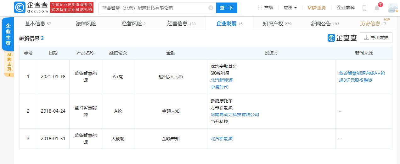 北汽蓝谷旗下换电平台完成超3亿元A+轮股权融资