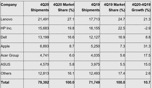 PC市场恢复正增长 惠普戴尔为啥不高兴?联想跑太快追不上了