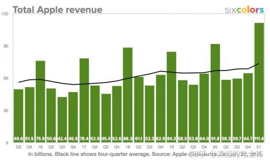 恒达登录测速中年苹果――科技巨头转型消费品公司