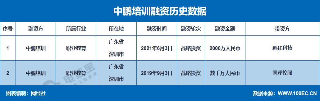 """职业教育平台""""中鹏教育""""获2000万元战略投资"""