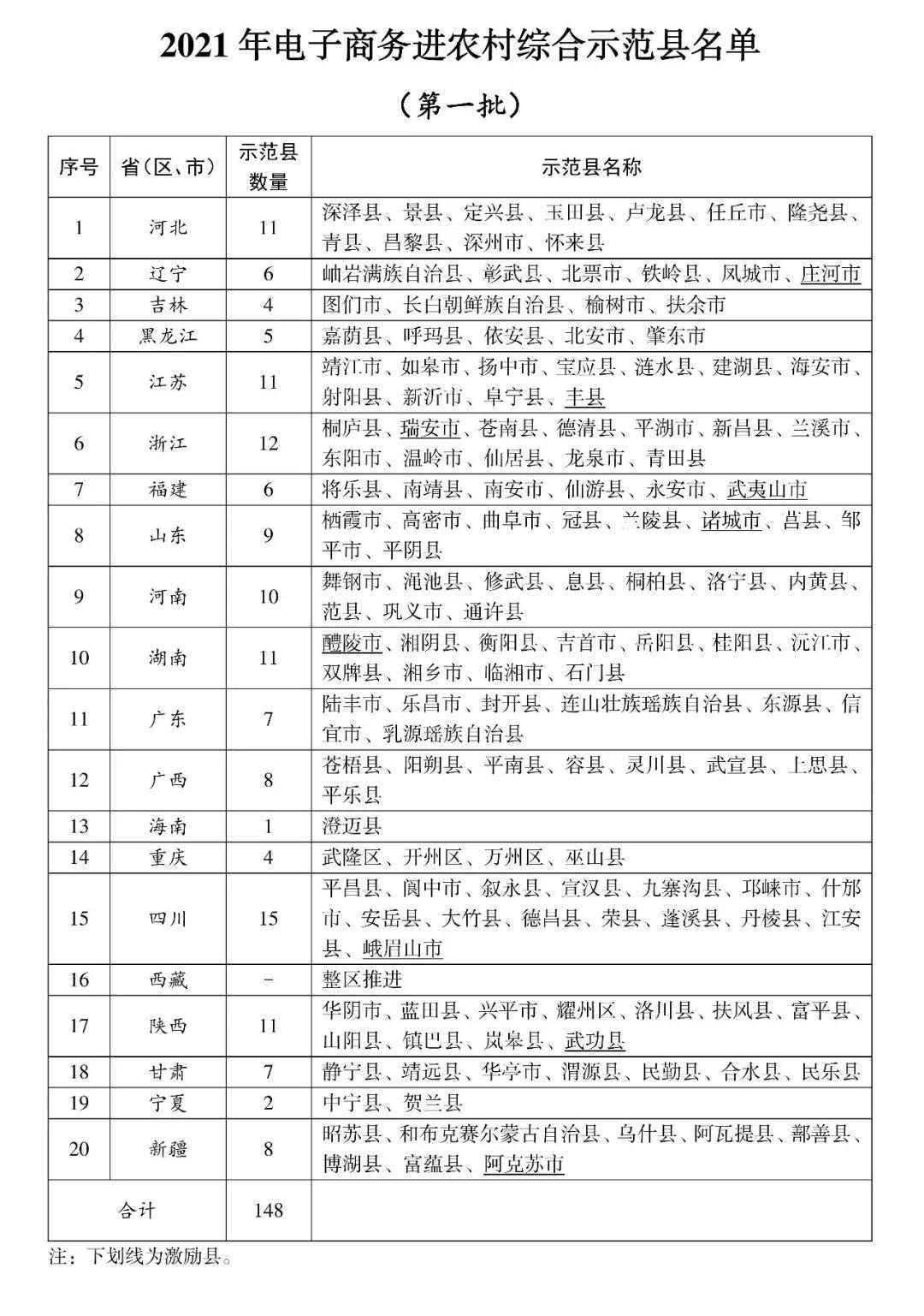 2021年电子商务进农村综合示范县名单(第一批)