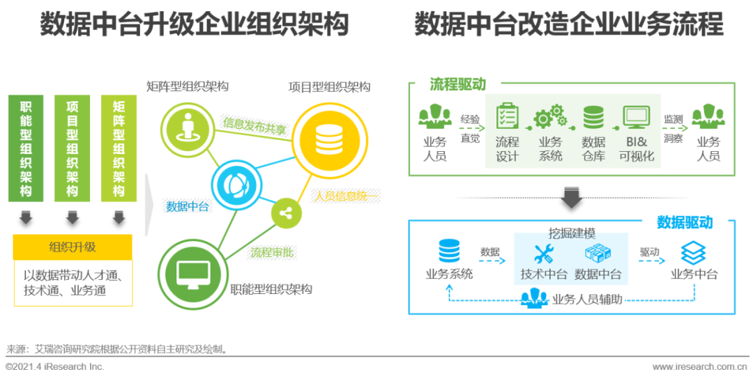 恒达登录测速2021年中国数据中台行业白皮书