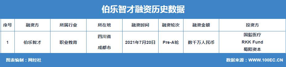 """恒达登录测速职业教育平台""""伯乐智才""""完成数千万Pre-A轮融资"""