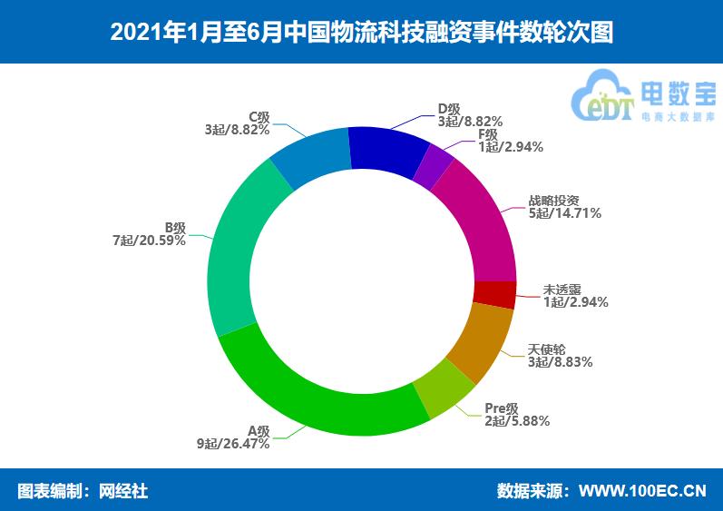 恒达登录测速网经社:《2021年(上)中国物流科技投融资数据报告》