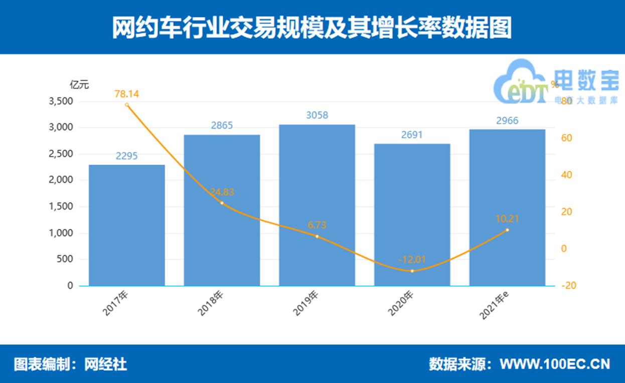 恒达登录测速网经社:《2021年(上)中国互联网大出行市场数据报告》