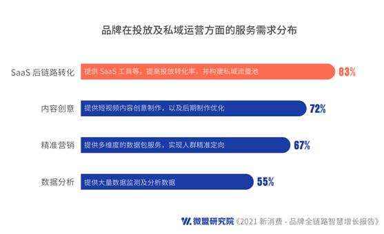 恒达登录测速微盟集团:《2021新消费―品牌全链路智慧增长报告》